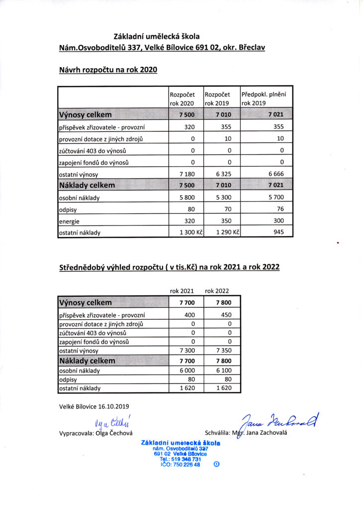 Návrh rozpočtu ZUŠ Velké Bílovice 2019
